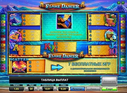 Таблица коэффициентов и выплат в автомате Flame Dancer