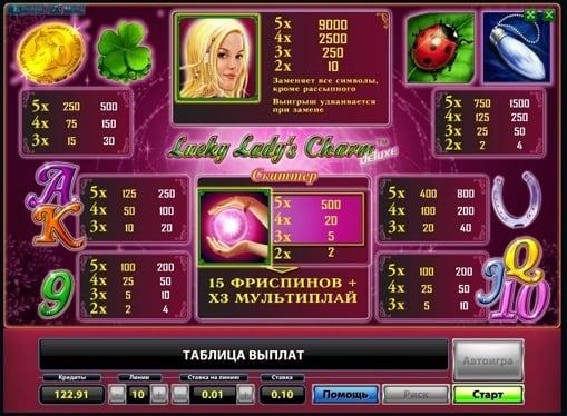 Описание символов на аппарате Lucky Ladys Charm Deluxe