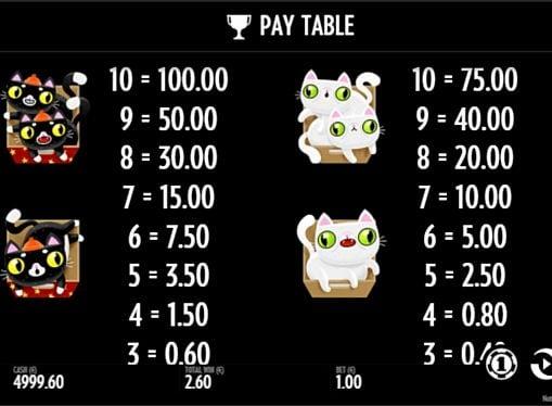 Выплаты за символы в онлайн слоте Not Enough Kittens