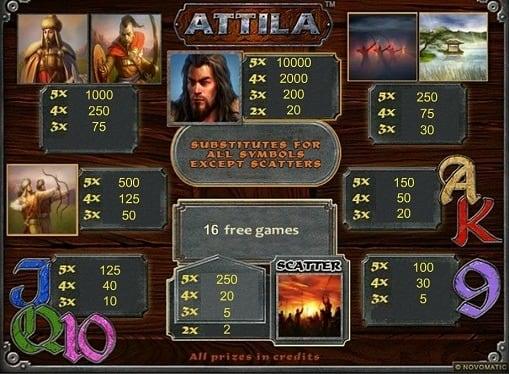 Описание игры на автомате Attila
