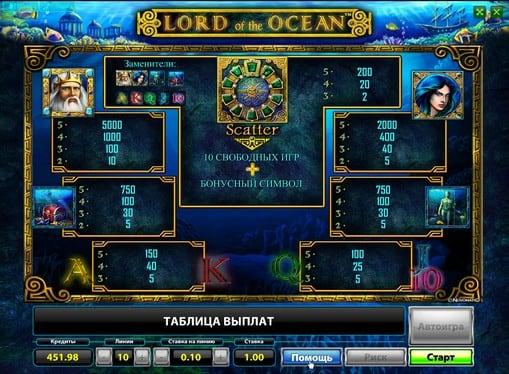 Таблица выплат в автомате Lord of the Ocean