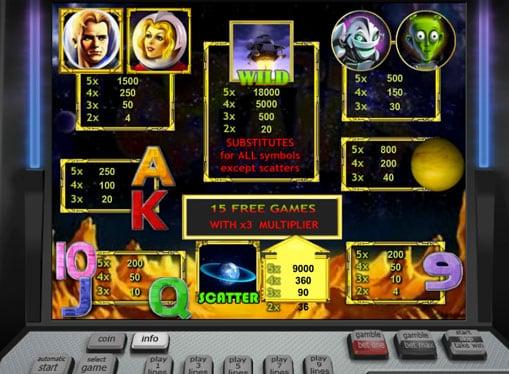 Таблица с коэффициентами в игре Golden Planet