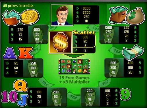 Таблица призов в автомате The Money Game