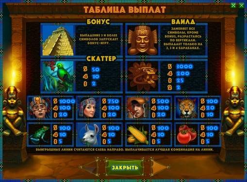 Таблица выплат в слоте Aztec Empire